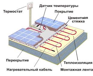 Нагревательный кабель Эксон,  Эксон-Элит,  Heating cable of Ekson, Ekson-elite, Теплый пол, снеготаяние, антиобледенение, обогрев трубопроводов, кабельные нагревательные секции, теплый пол
